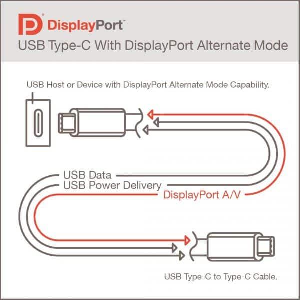 La siguiente generación USB 4.0 dispondrá de modo Alt DisplayPort 2.0 con soporte para pantallas de 16K